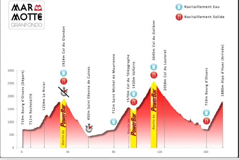 Marmotte-Alps-SportActive-Cycling-Profile